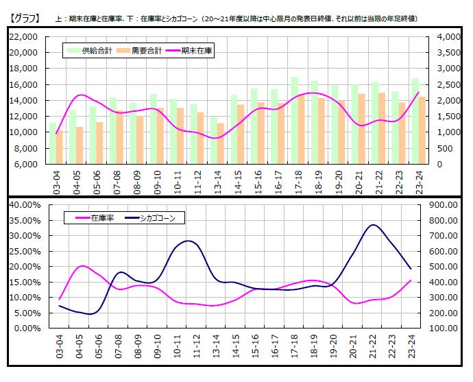 corn_graph.png